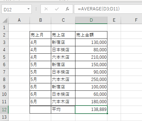 売上金額の平均をAVERAGE関数で求めることができる