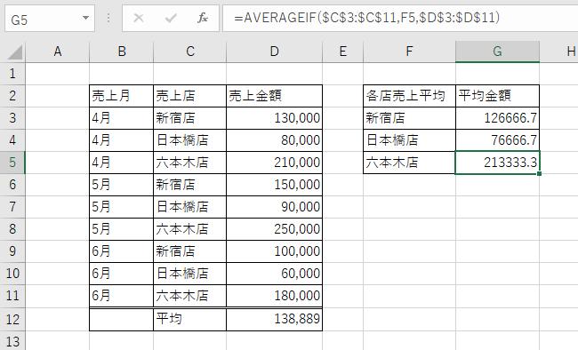 AVERAGEIF関数を使って各店の平均を求めた