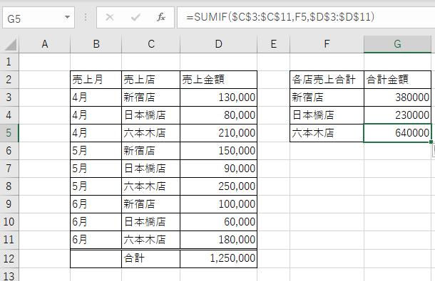 SUMIF関数を使用することで各店の合計を求めることができる